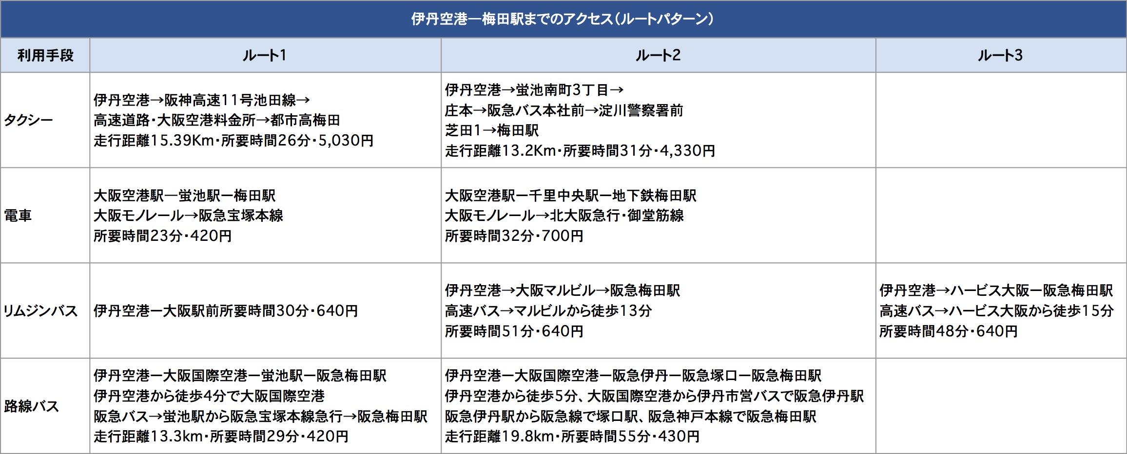 大阪 タクシー 料金 距離 時間