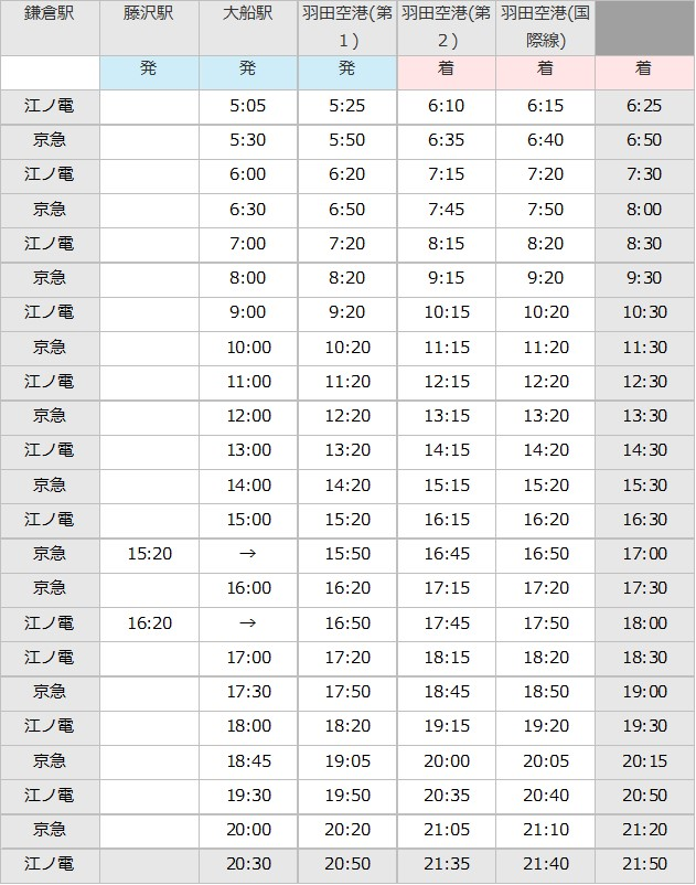 藤沢駅 - 羽田空港のバスの時刻表
