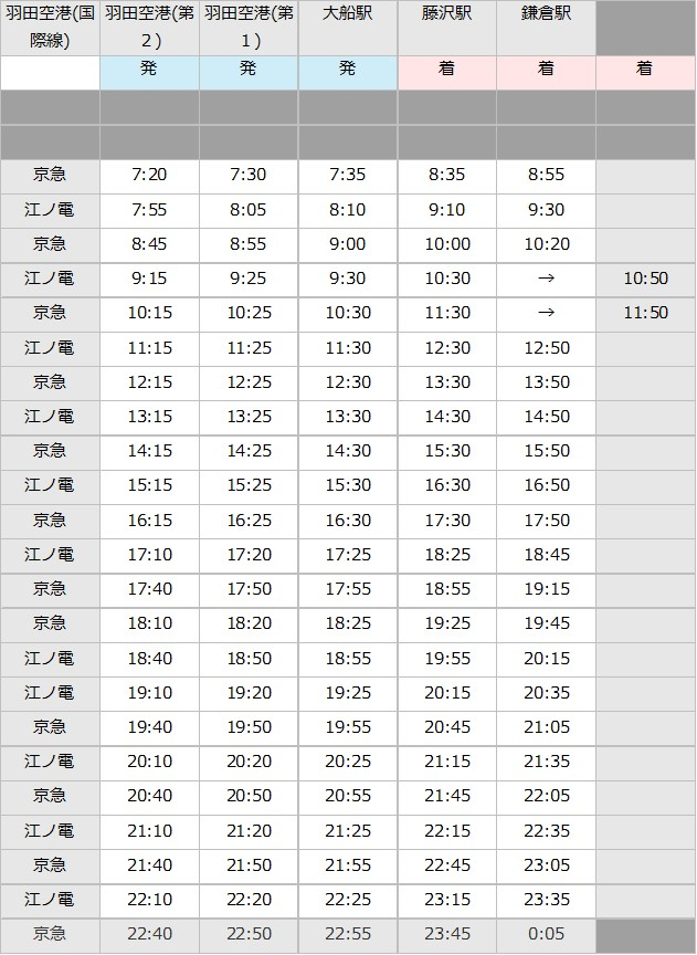 羽田空港 - 藤沢駅のバスの時刻表