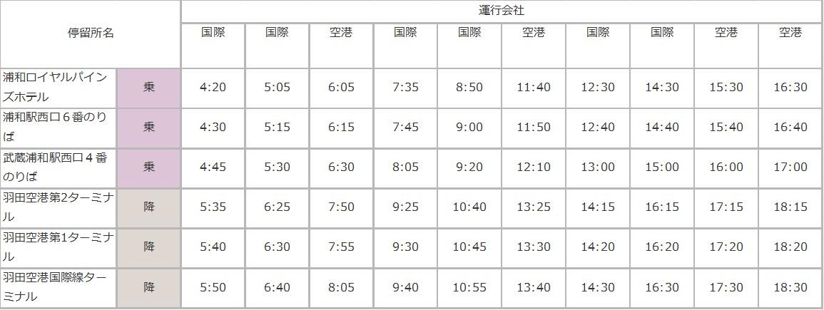 浦和駅 - 羽田空港のバスの時刻表