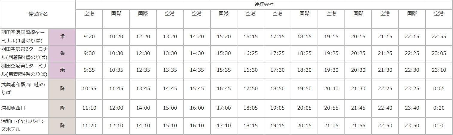 羽田空港 - 浦和駅のバスの時刻表