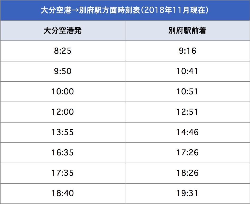 大分空港→別府駅方面時刻表(2018年11月現在)