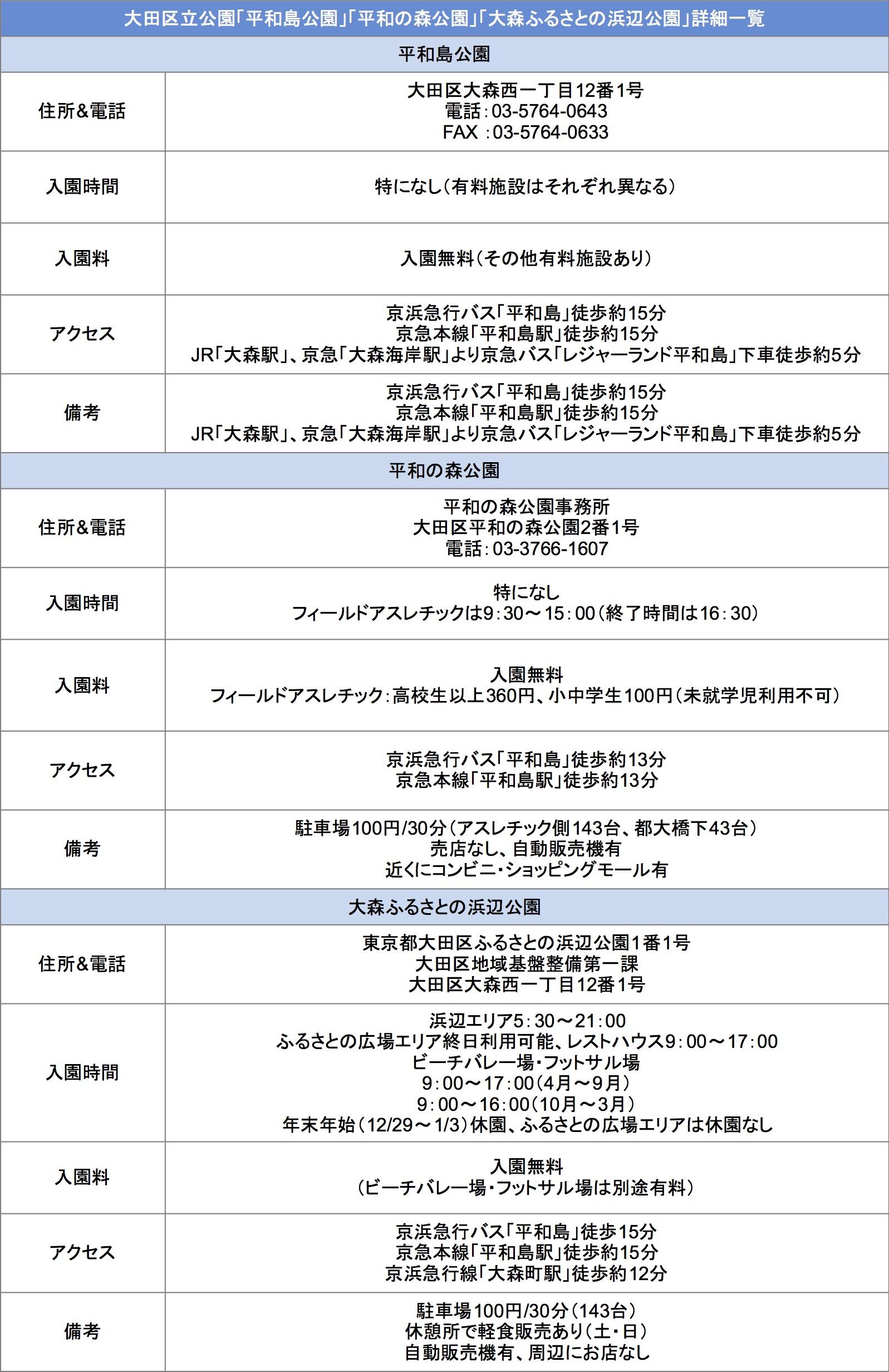 大田区立公園の詳細