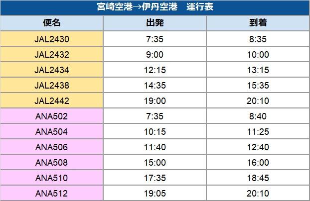宮崎 空港 運航 状況
