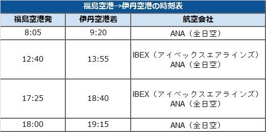 福島空港→伊丹空港の時刻表