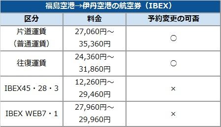 福島空港→伊丹空港の航空券(IBEX)