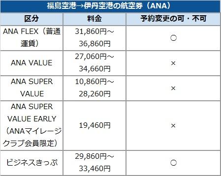 """""""福島空港→伊丹空港の航空券(ANA)"""""""