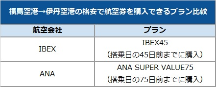 福島空港→伊丹空港の格安で航空券を購入できるプラン比較