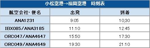 小松空港→福岡空港 時刻表