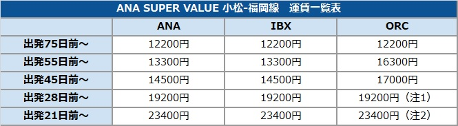 ANA SUPER VALUE 小松-福岡線 運賃一覧表