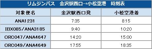 リムジンバス 金沢駅西口→小松空港 時刻表