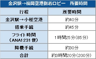 金沢駅→福岡空港到着ロビー 所要時間