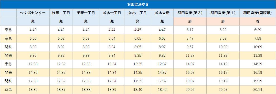つくば - 羽田空港のバスの時刻表