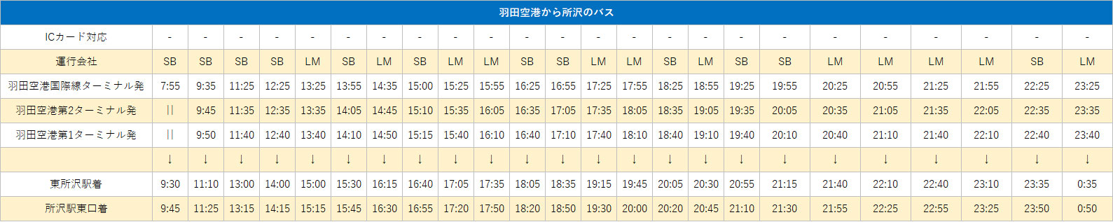羽田空港 - 所沢のバスの時刻表