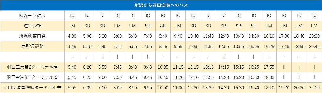 所沢- 羽田空港のバスの時刻表