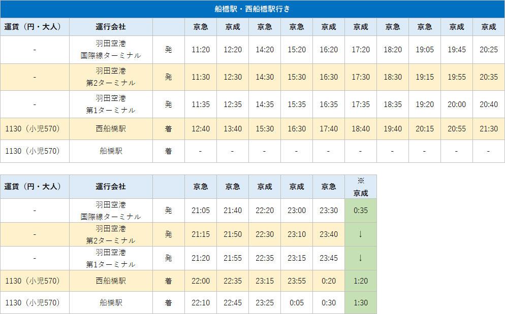 羽田空港  西船橋のバスの時刻表