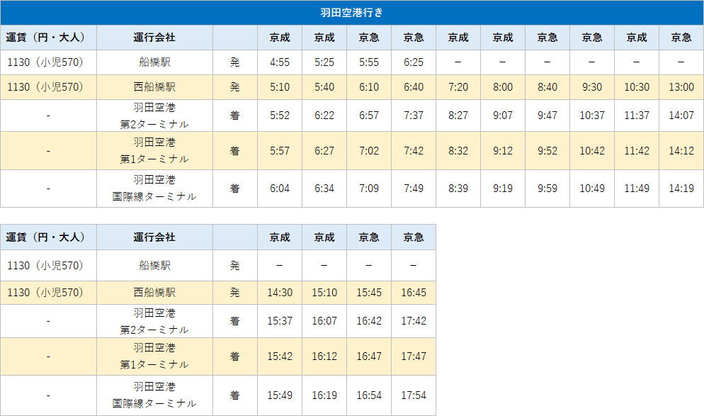 西船橋 - 羽田空港のバスの時刻表