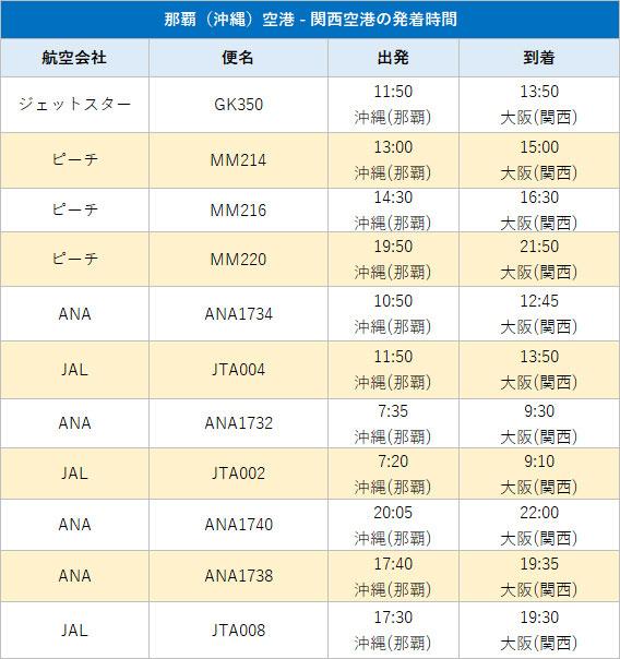 那覇(沖縄)空港 - 関西空港の発着時間