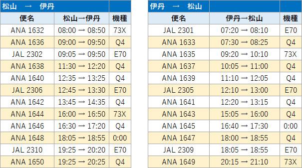 松山空港国内線 伊丹時刻表