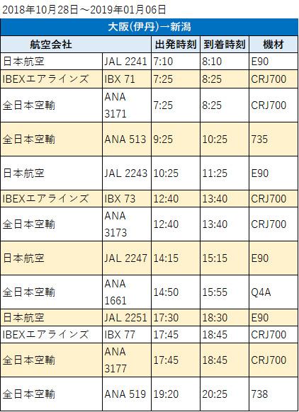 新潟空港から羽田空港への時刻表・料金は?羽田空港の出発&到着フロア ...