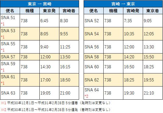東京-宮崎 時刻表